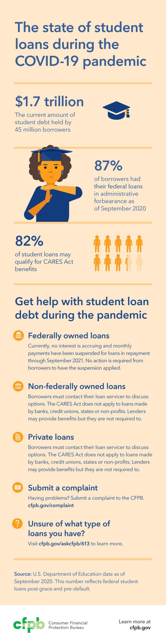 cfpb student loan infographic